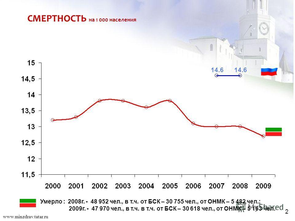 2 СМЕРТНОСТЬ на 1 000 населения 14.6 Умерло : 2008г. - 48 952 чел., в т.ч. от БСК – 30 755 чел., от ОНМК – 5 482 чел.; 2009г. - 47 970 чел., в т.ч. в т.ч. от БСК – 30 618 чел., от ОНМК – 5 163 чел. 2