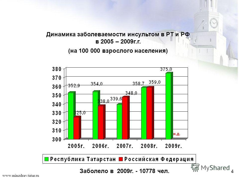 4 www.minzdrav.tatar.ru Динамика заболеваемости инсультом в РТ и РФ в 2005 – 2009г.г. (на 100 000 взрослого населения) н.д. Заболело в 2009г. - 10778 чел. 4