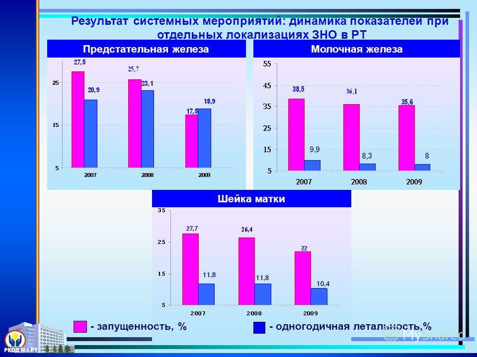 Результат системных мероприятий: динамика показателей при отдельных локализациях ЗНО в РТ Предстательная железа Шейка матки Молочная железа - одногодичная летальность,% - запущенность, %