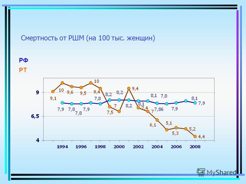Смертность от РШМ (на 100 тыс. женщин) РТ РФ