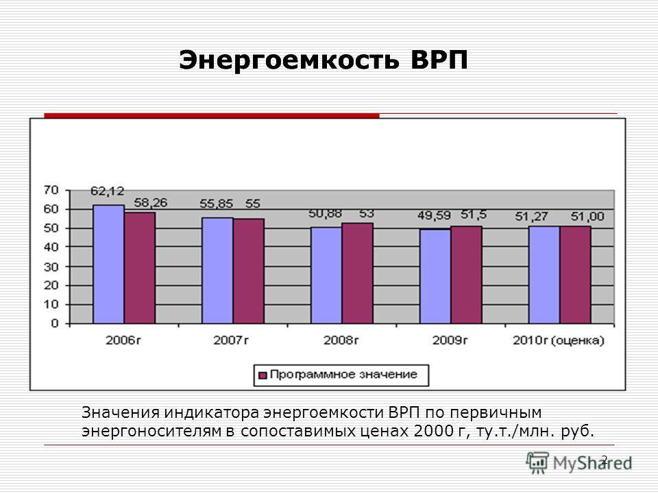 2 Значения индикатора энергоемкости ВРП по первичным энергоносителям в сопоставимых ценах 2000 г, ту.т./млн. руб. Энергоемкость ВРП