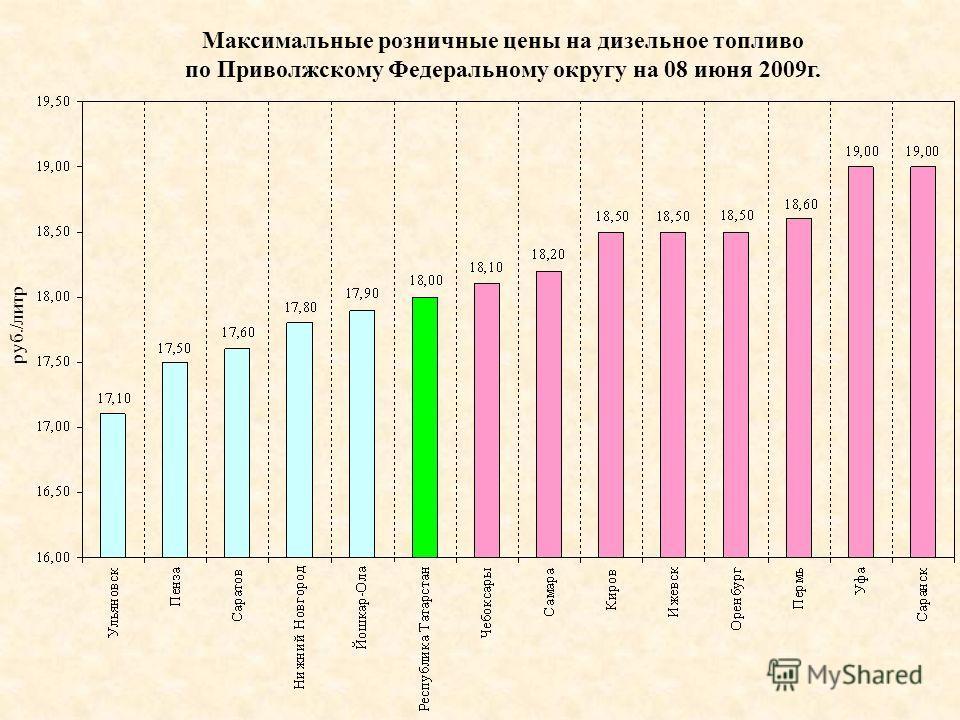 руб./литр Максимальные розничные цены на дизельное топливо по Приволжскому Федеральному округу на 08 июня 2009г.
