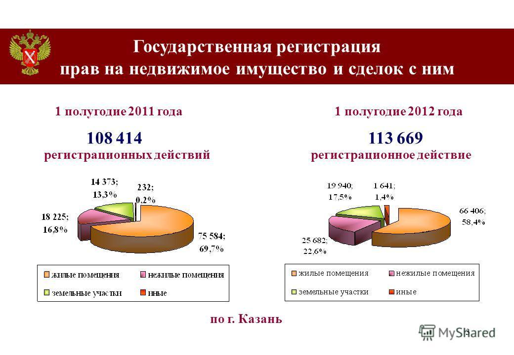 3 108 414 113 669 регистрационных действий регистрационное действие по г. Казань 1 полугодие 2011 года1 полугодие 2012 года Государственная регистрация прав на недвижимое имущество и сделок с ним