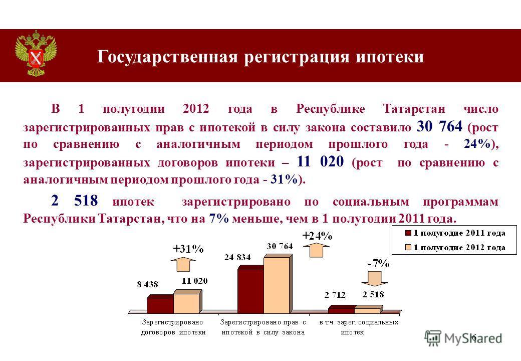 6 В 1 полугодии 2012 года в Республике Татарстан число зарегистрированных прав с ипотекой в силу закона составило 30 764 (рост по сравнению с аналогичным периодом прошлого года - 24%), зарегистрированных договоров ипотеки – 11 020 (рост по сравнению