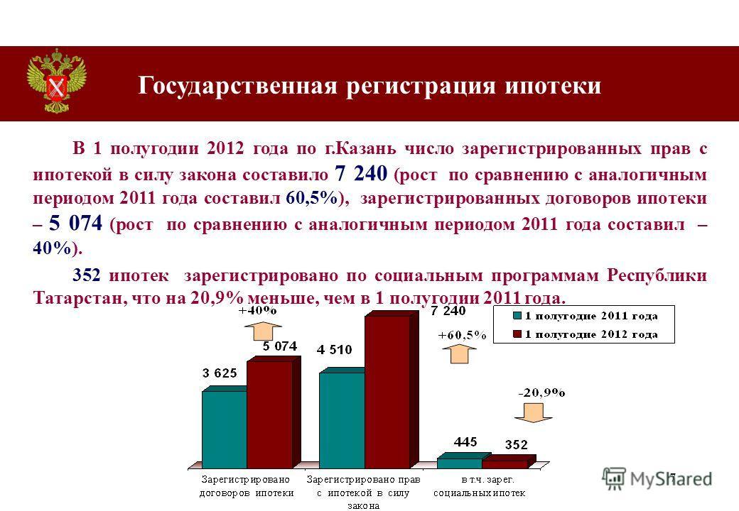 7 В 1 полугодии 2012 года по г.Казань число зарегистрированных прав с ипотекой в силу закона составило 7 240 (рост по сравнению с аналогичным периодом 2011 года составил 60,5%), зарегистрированных договоров ипотеки – 5 074 (рост по сравнению с аналог