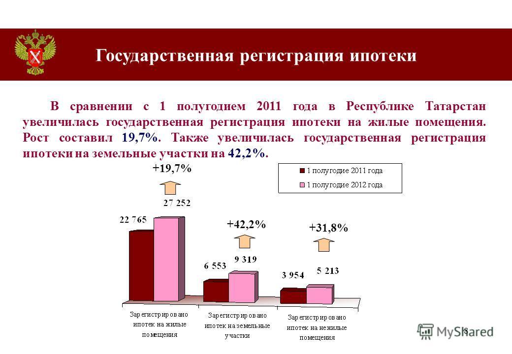 8 В сравнении с 1 полугодием 2011 года в Республике Татарстан увеличилась государственная регистрация ипотеки на жилые помещения. Рост составил 19,7%. Также увеличилась государственная регистрация ипотеки на земельные участки на 42,2%. +31,8% +19,7%
