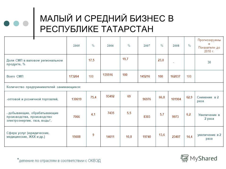 МАЛЫЙ И СРЕДНИЙ БИЗНЕС В РЕСПУБЛИКЕ ТАТАРСТАН 2005 % 2006 % 2007 % 2008 % Прогнозируемы е Показатели до 2010 г. Доля СМП в валовом региональном продукте, % 17,5 19,7 23,0 -30 Всего СМП173264100 135516100 145216100162037100 Количество предпринимателей