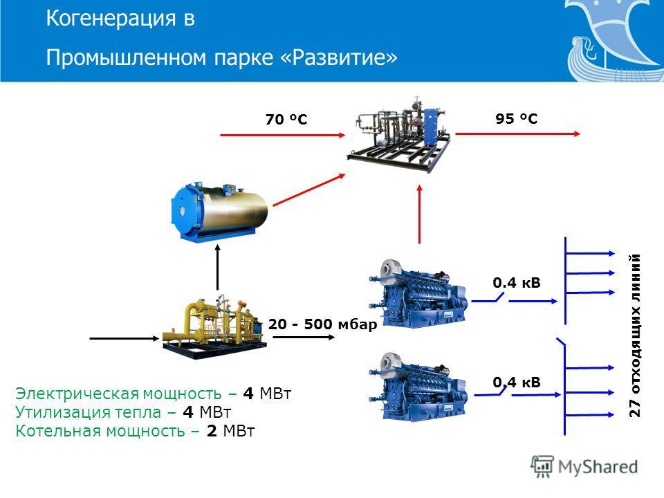 70 ºС 95 ºС 20 - 500 мбар 0.4 кВ 27 отходящих линий Электрическая мощность – 4 МВт Утилизация тепла – 4 МВт Котельная мощность – 2 МВт Когенерация в Промышленном парке «Развитие»