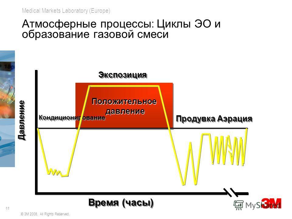 11 Medical Markets Laboratory (Europe) © 3M 2008. All Rights Reserved. Атмосферные процессы : Циклы ЭО и образование газовой смеси Положительное давление давлениеПоложительное Время (часы) Кондиционирование Экспозиция Продувка Аэрация Давление