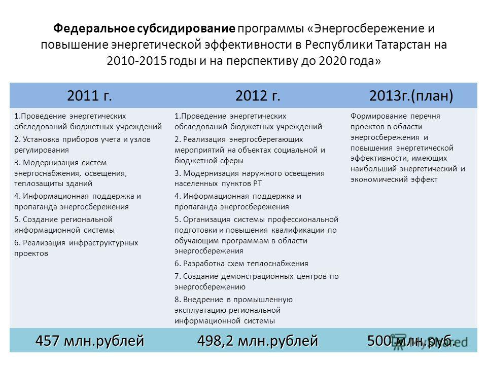 Федеральное субсидирование программы «Энергосбережение и повышение энергетической эффективности в Республики Татарстан на 2010-2015 годы и на перспективу до 2020 года» 2011 г.2012 г.2013г.(план) 1.Проведение энергетических обследований бюджетных учре