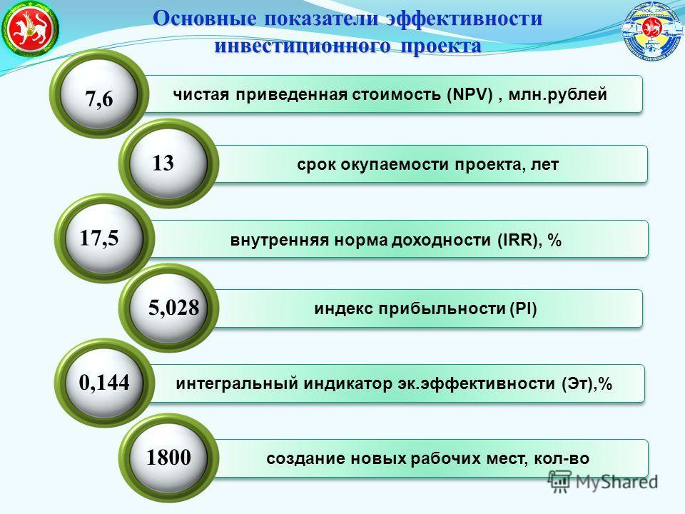 создание новых рабочих мест, кол-во Основные показатели эффективности инвестиционного проекта чистая приведенная стоимость (NPV), млн.рублей срок окупаемости проекта, лет внутренняя норма доходности (IRR), % индекс прибыльности (PI) интегральный инди