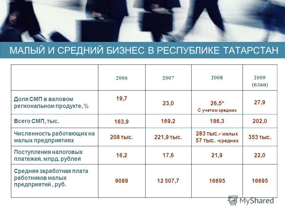 2006200720082009 (план) Доля СМП в валовом региональном продукте, % 19,7 23,0 26,5* С учетом средних 27,9 Всего СМП, тыс. 163,9 169,2186,3202,0 Численность работающих на малых предприятиях 208 тыс.221,9 тыс. 283 тыс.- малых 57 тыс. - средних 353 тыс.