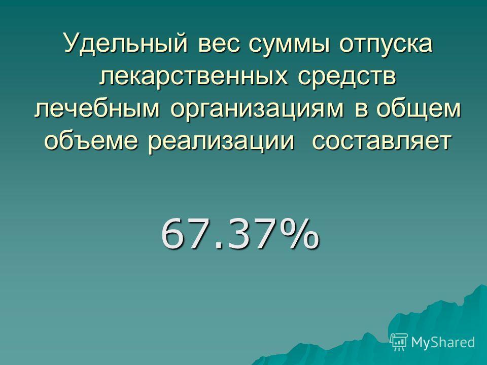 Удельный вес суммы отпуска лекарственных средств лечебным организациям в общем объеме реализации составляет 67.37%