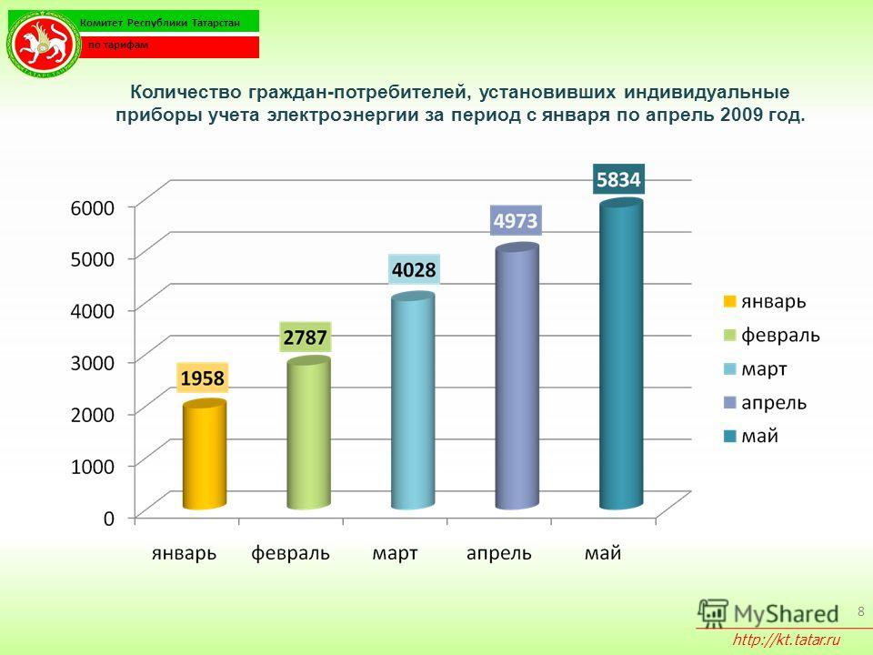 8 Количество граждан-потребителей, установивших индивидуальные приборы учета электроэнергии за период с января по апрель 2009 год. Комитет Республики Татарстан по тарифам http://kt.tatar.ru