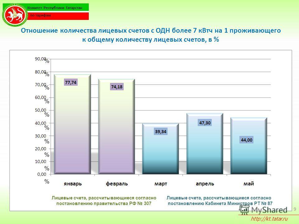 Отношение количества лицевых счетов с ОДН более 7 кВтч на 1 проживающего к общему количеству лицевых счетов, в % 9 % % % % % % % % % Комитет Республики Татарстан по тарифам http://kt.tatar.ru % Лицевые счета, рассчитывающиеся согласно постановлению п