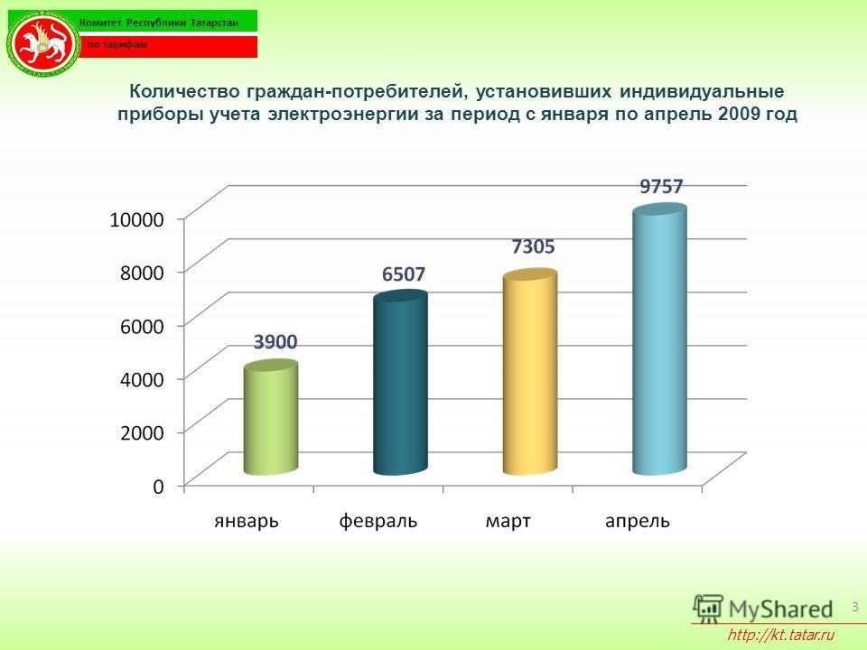 3 Количество граждан-потребителей, установивших индивидуальные приборы учета электроэнергии за период с января по апрель 2009 год Комитет Республики Татарстан по тарифам http://kt.tatar.ru