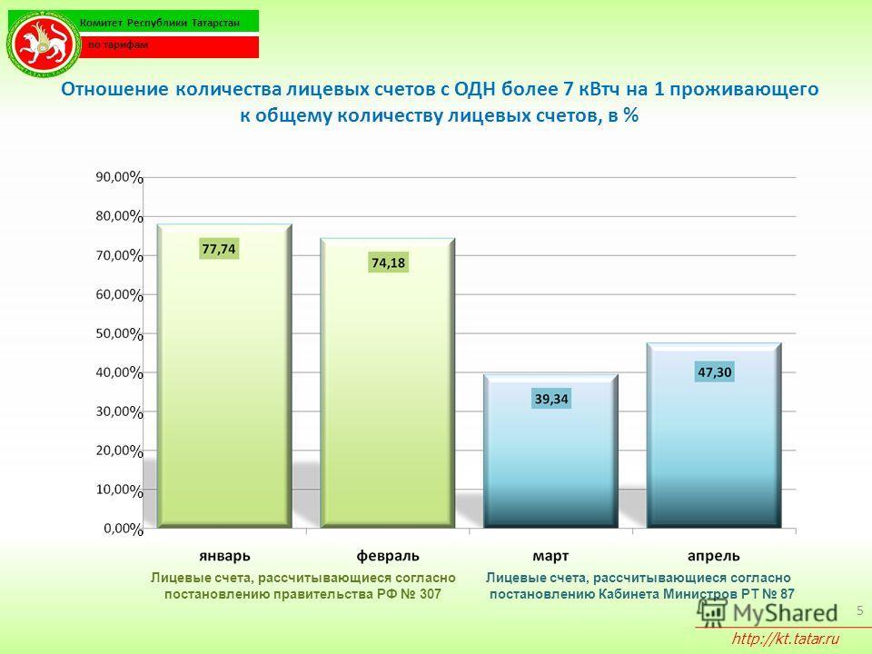 Отношение количества лицевых счетов с ОДН более 7 кВтч на 1 проживающего к общему количеству лицевых счетов, в % 5 % % % % % % % % % Комитет Республики Татарстан по тарифам http://kt.tatar.ru % Лицевые счета, рассчитывающиеся согласно постановлению п