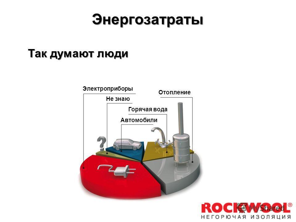 Энергозатраты Электроприборы Отопление Горячая вода Автомобили Не знаю Так думают люди