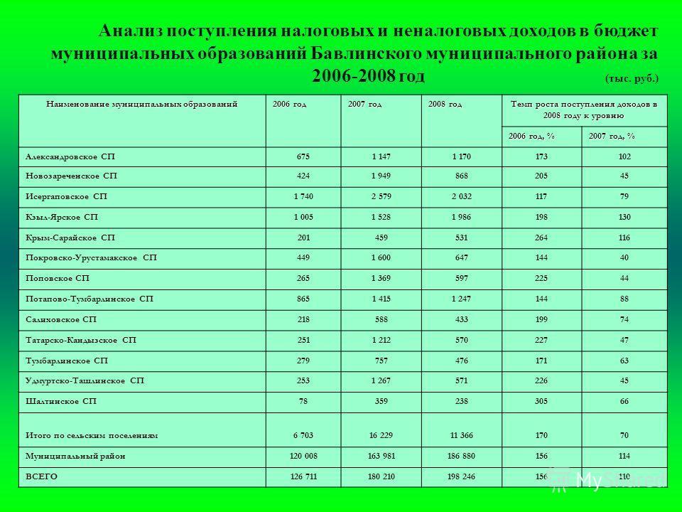 Анализ поступления налоговых и неналоговых доходов в бюджет муниципальных образований Бавлинского муниципального района за 2006-2008 год (тыс. руб.) Наименование муниципальных образований 2006 год 2007 год 2008 год Темп роста поступления доходов в 20