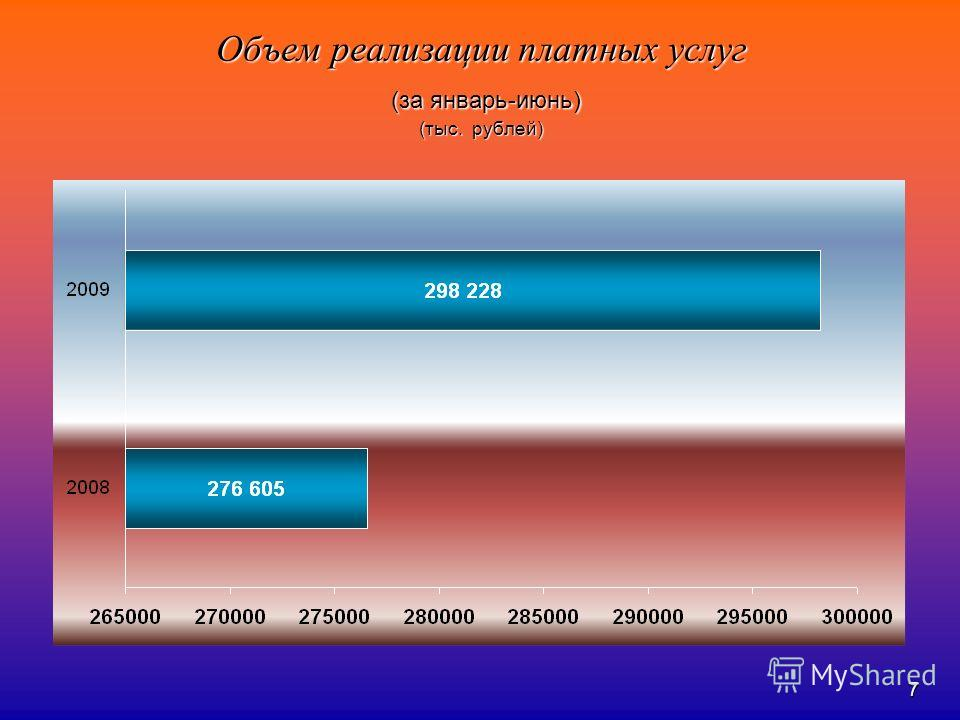 7 Объем реализации платных услуг (за январь-июнь) (тыс. рублей)