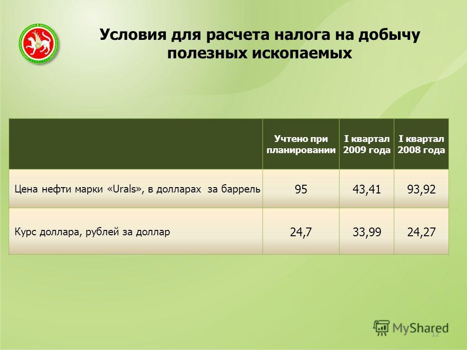 Условия для расчета налога на добычу полезных ископаемых 12 Учтено при планировании I квартал 2009 года I квартал 2008 года Цена нефти марки «Urals», в долларах за баррель 9543,4193,92 Курс доллара, рублей за доллар 24,733,9924,27
