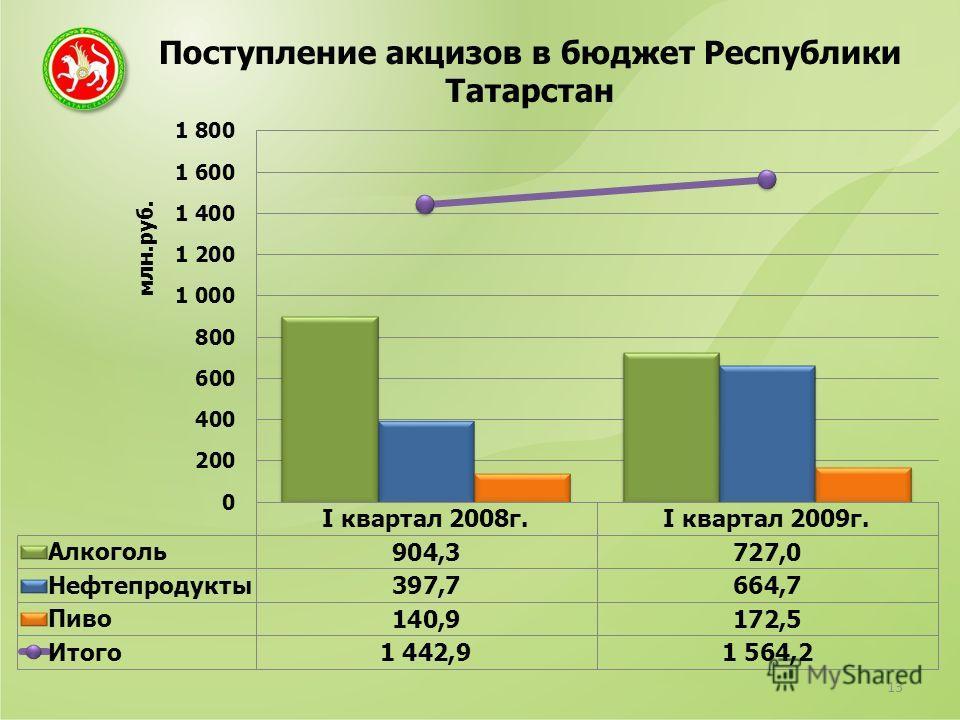 Поступление акцизов в бюджет Республики Татарстан 13