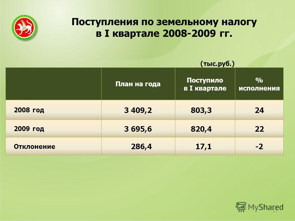 Поступления по земельному налогу в I квартале 2008-2009 гг. 17 (тыс.руб.) План на года Поступило в I квартале % исполнения 2008 год 3 409,2803,324 2009 год 3 695,6820,422 Отклонение 286,417,1-2