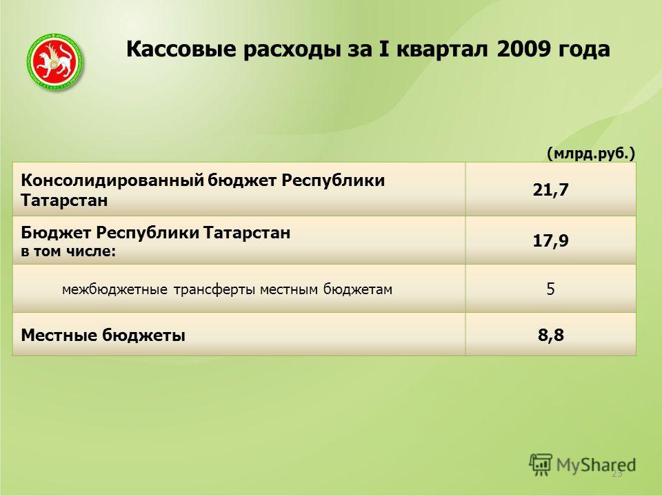 Кассовые расходы за I квартал 2009 года 23 (млрд.руб.) Консолидированный бюджет Республики Татарстан 21,7 Бюджет Республики Татарстан в том числе: 17,9 межбюджетные трансферты местным бюджетам 5 Местные бюджеты8,8