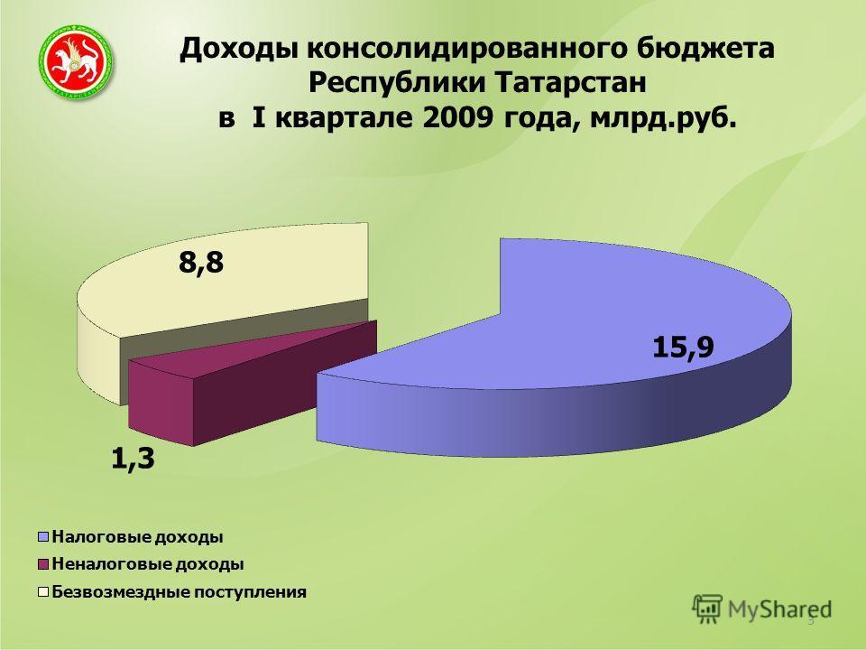 Доходы консолидированного бюджета Республики Татарстан в I квартале 2009 года, млрд.руб. 3