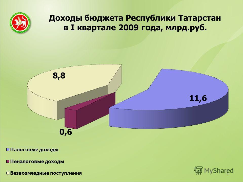 Доходы бюджета Республики Татарстан в I квартале 2009 года, млрд.руб. 4