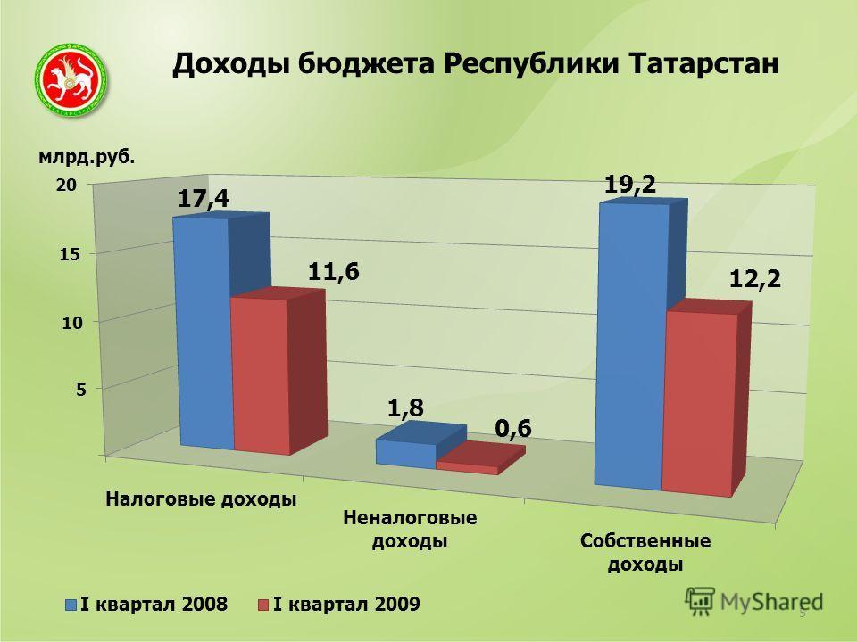 Доходы бюджета Республики Татарстан 5 млрд.руб.