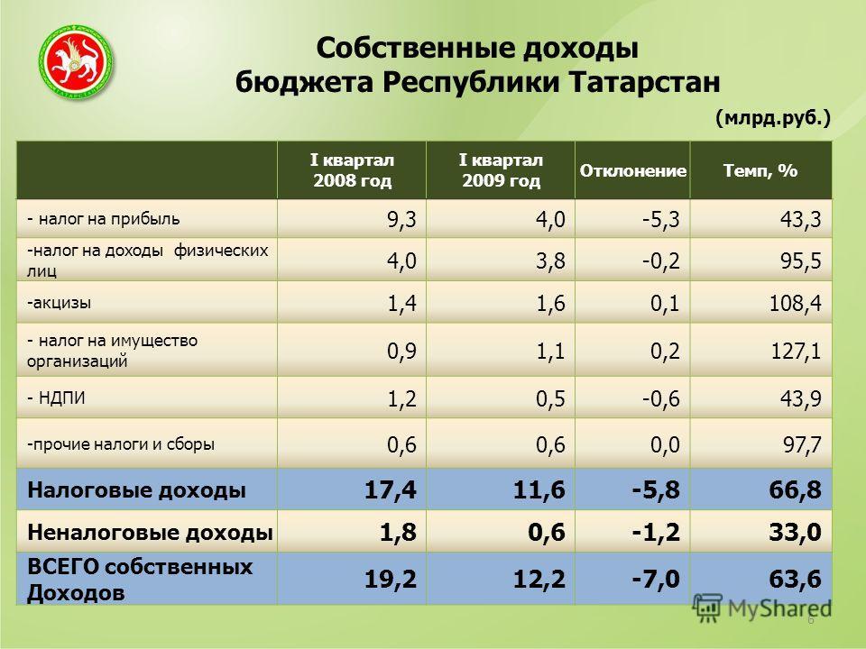 Собственные доходы бюджета Республики Татарстан 6 (млрд.руб.) I квартал 2008 год I квартал 2009 год ОтклонениеТемп, % - налог на прибыль 9,34,0-5,343,3 -налог на доходы физических лиц 4,03,8-0,295,5 -акцизы 1,41,60,1108,4 - налог на имущество организ