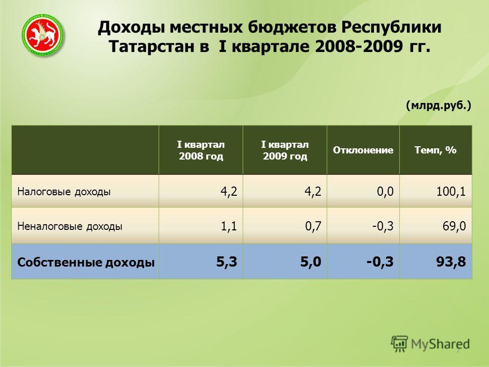 Доходы местных бюджетов Республики Татарстан в I квартале 2008-2009 гг. 7 (млрд.руб.) I квартал 2008 год I квартал 2009 год ОтклонениеТемп, % Налоговые доходы 4,2 0,0100,1 Неналоговые доходы 1,10,7-0,369,0 Собственные доходы 5,35,0-0,393,8