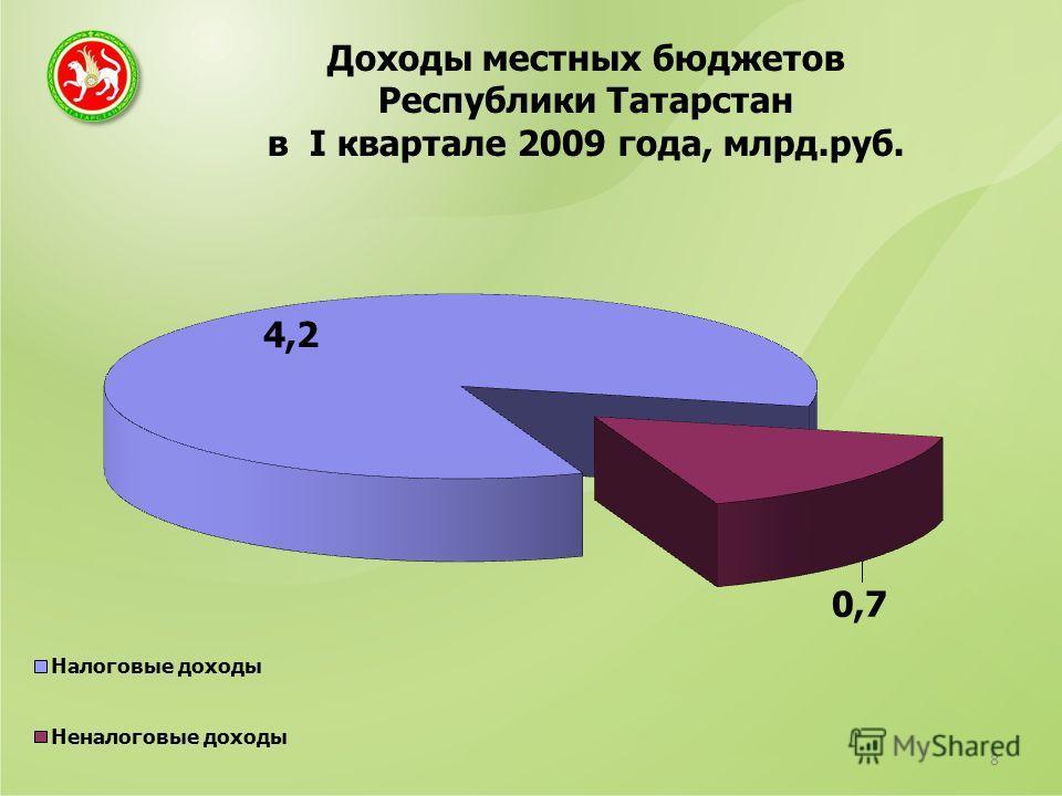 Доходы местных бюджетов Республики Татарстан в I квартале 2009 года, млрд.руб. 8
