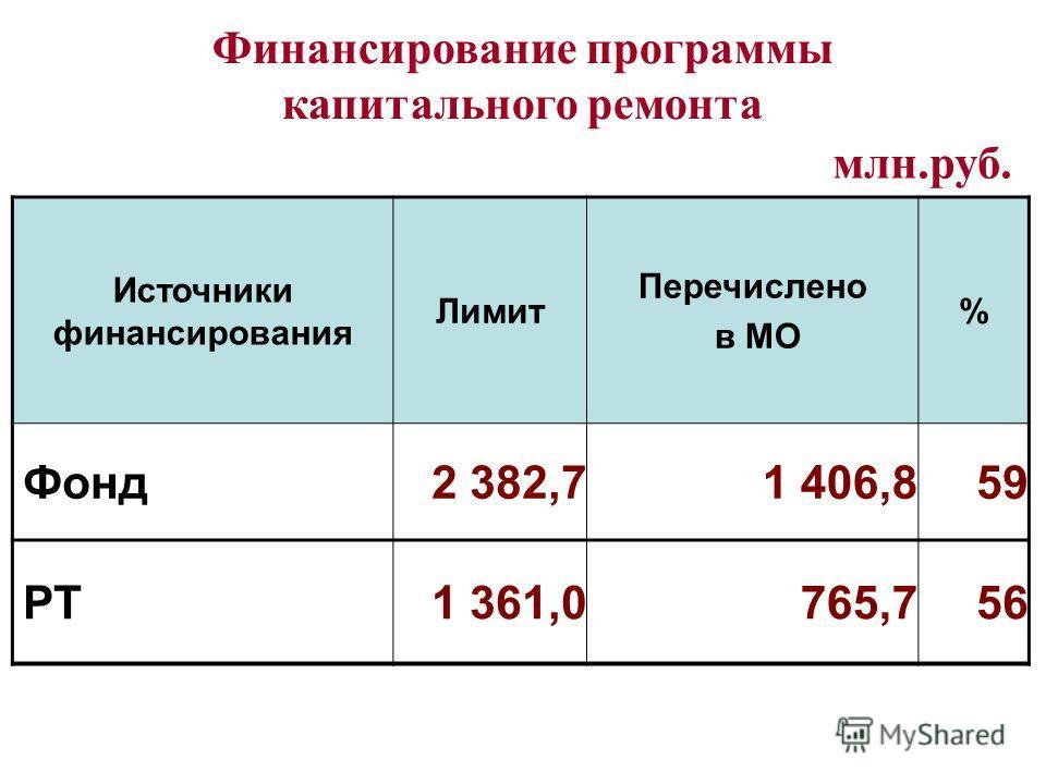 Финансирование программы капитального ремонта Источники финансирования Лимит Перечислено в МО % Фонд2 382,71 406,859 РТ1 361,0765,756 млн.руб.