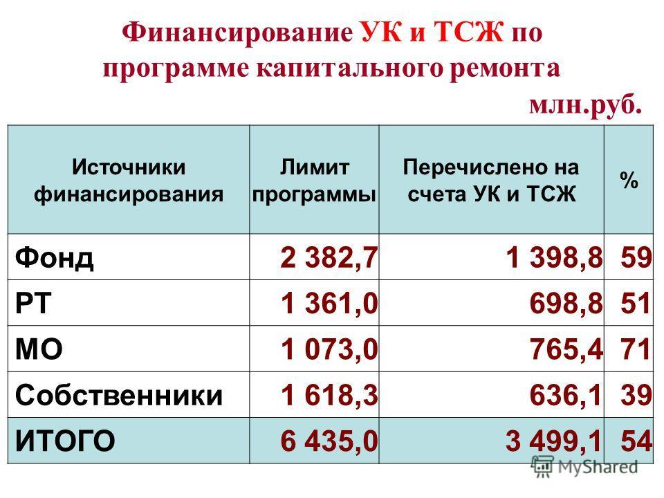 Финансирование УК и ТСЖ по программе капитального ремонта Источники финансирования Лимит программы Перечислено на счета УК и ТСЖ % Фонд2 382,71 398,859 РТ1 361,0698,851 МО1 073,0765,471 Собственники1 618,3636,139 ИТОГО6 435,03 499,154 млн.руб.