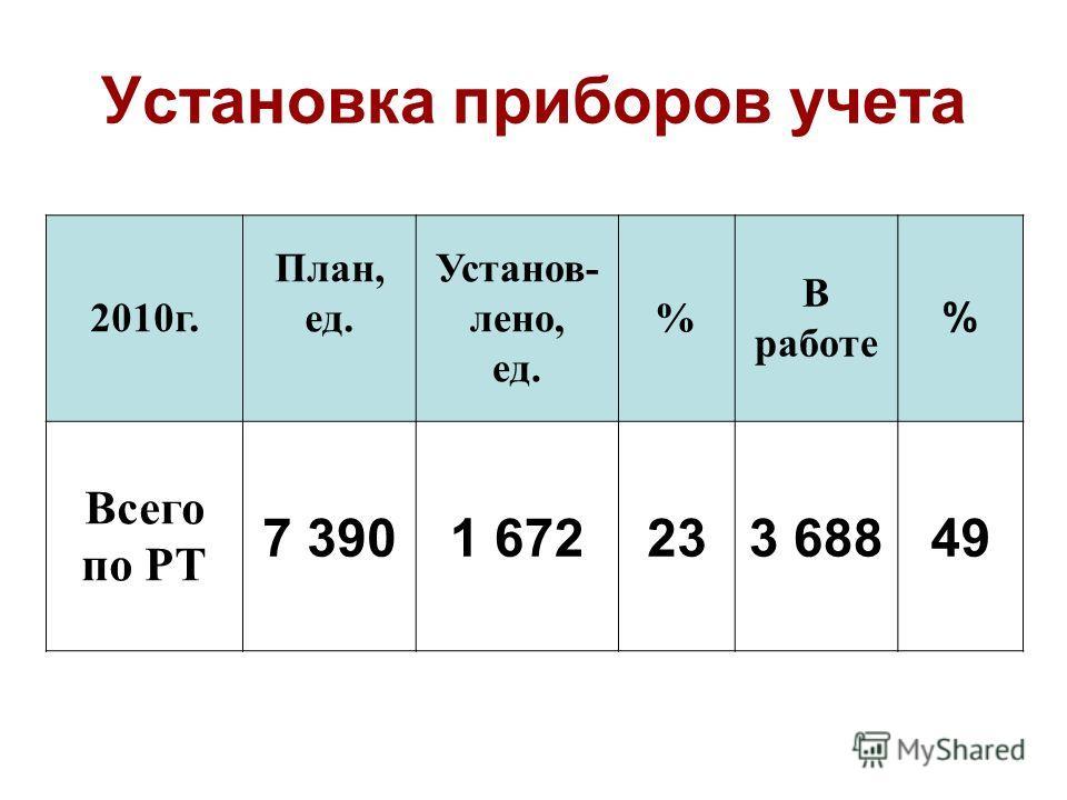 Установка приборов учета 2010г. План, ед. Установ- лено, ед. % В работе % Всего по РТ 7 3901 672233 68849
