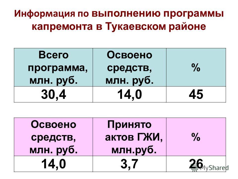 Всего программа, млн. руб. Освоено средств, млн. руб. % 30,414,014,045 Информация по выполнению программы капремонта в Тукаевском районе Освоено средств, млн. руб. Принято актов ГЖИ, млн.руб. % 14,03,726