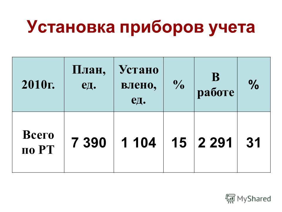 Установка приборов учета 2010г. План, ед. Устано влено, ед. % В работе % Всего по РТ 7 3901 104152 29131