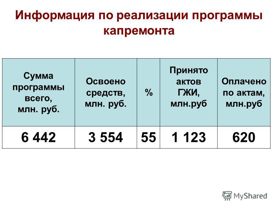 Сумма программы всего, млн. руб. Освоено средств, млн. руб. % Принято актов ГЖИ, млн.руб Оплачено по актам, млн.руб 6 4423 554551 123620 Информация по реализации программы капремонта