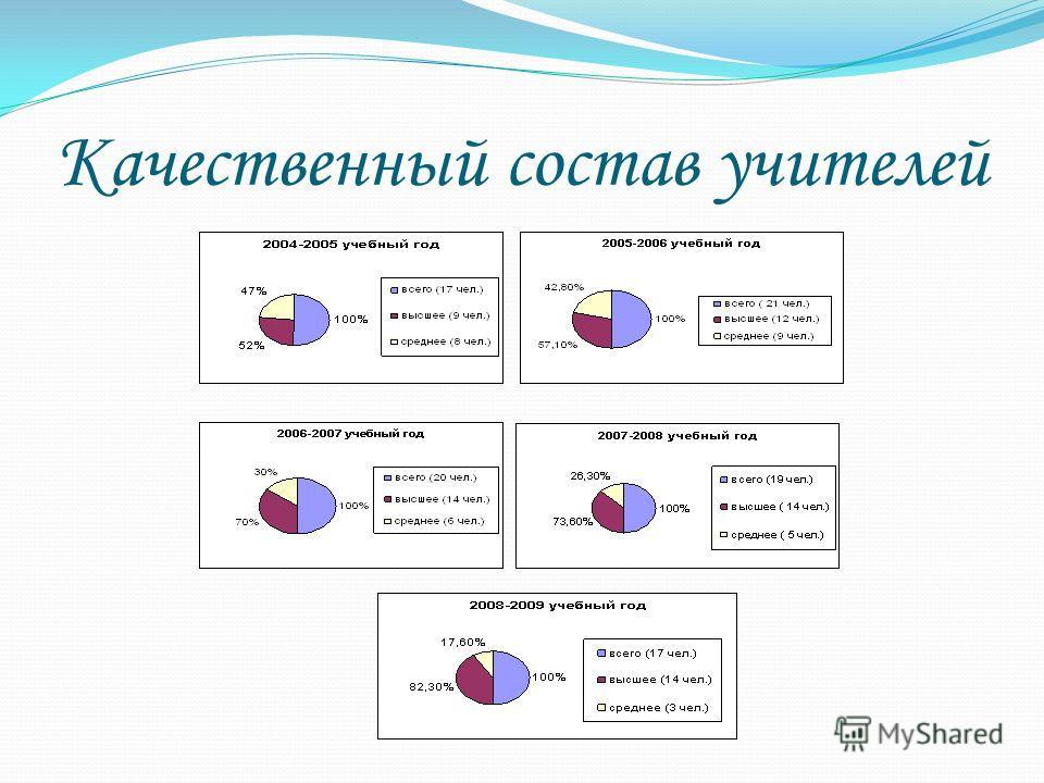 Качественный состав учителей