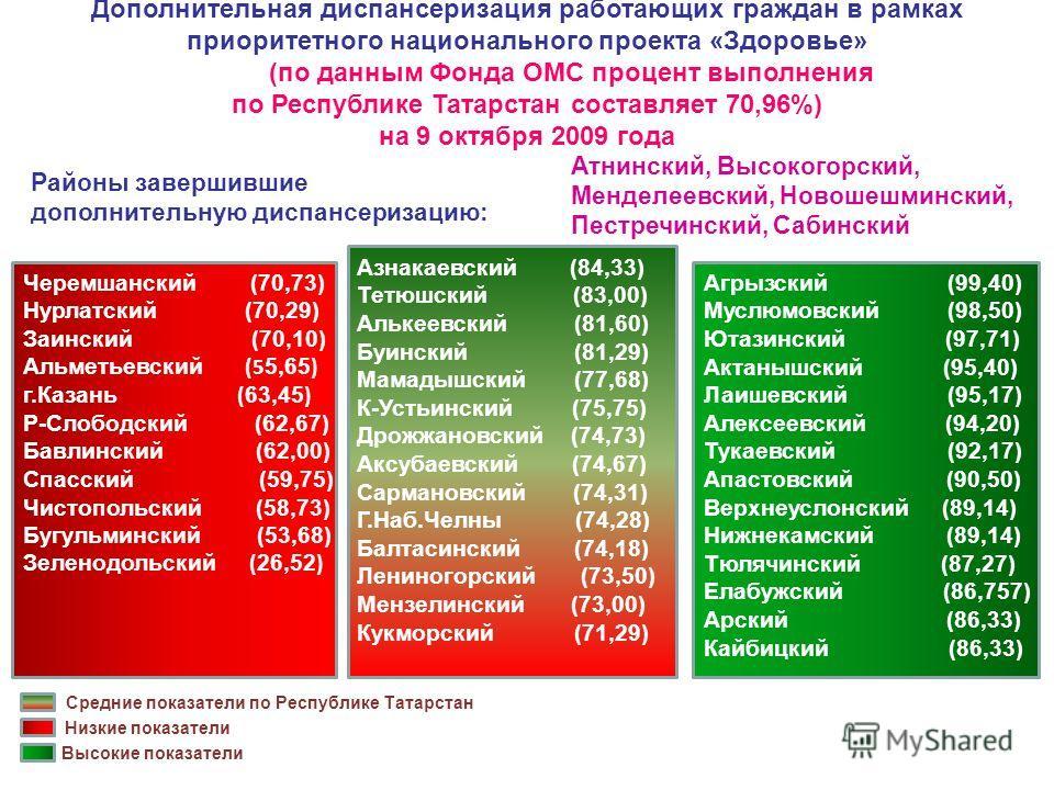 Дополнительная диспансеризация работающих граждан в рамках приоритетного национального проекта «Здоровье» (по данным Фонда ОМС процент выполнения по Республике Татарстан составляет 70,96%) на 9 октября 2009 года Черемшанский (70,73) Нурлатский (70,29