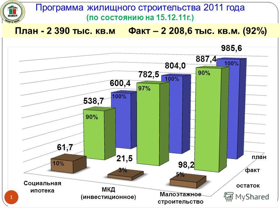 Программа жилищного строительства 2011 года (по состоянию на 15.12.11г.) Малоэтажное строительство 10 % 5% план 97% 90% 100% 90% 3% 1 факт остаток МКД (инвестиционное ) Социальная ипотека План - 2 390 тыс. кв.м Факт – 2 208,6 тыс. кв.м. (92%) 100% 60