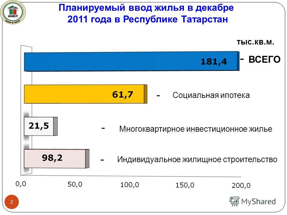 Планируемый ввод жилья в декабре 2011 года в Республике Татарстан 2 тыс.кв.м. Социальная ипотека Многоквартирное инвестиционное жилье Индивидуальное жилищное строительство ВСЕГО - - - -