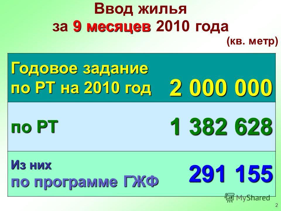 2 Ввод жилья 9 месяцев за 9 месяцев 2010 года (кв. метр) Годовое задание по РТ на 2010 год 2 000 000 по РТ 1 382 628 Из них по программе ГЖФ 291 155