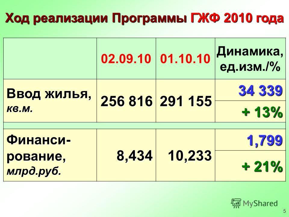 5 Ход реализации Программы ГЖФ 2010 года 02.09.1001.10.10 Динамика, ед.изм./% Ввод жилья, кв.м. 256 816 291 155 34 339 + 13% Финанси- рование, млрд.руб. 8,434 10,233 1,799 + 21%
