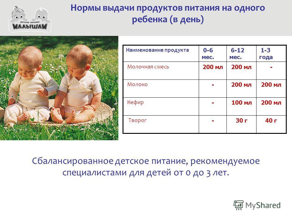 Наименование продукта 0-6 мес. 6-12 мес. 1-3 года Молочная смесь 200 мл - Молоко -200 мл Кефир -100 мл200 мл Творог -30 г40 г Нормы выдачи продуктов питания на одного ребенка (в день) Сбалансированное детское питание, рекомендуемое специалистами для