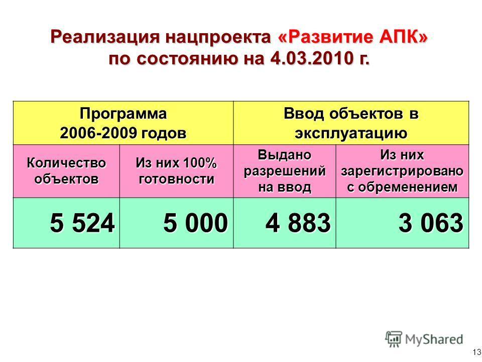 Реализация нацпроекта «Развитие АПК» по состоянию на 4.03.2010 г. Программа 2006-2009 годов Ввод объектов в эксплуатацию Количество объектов Из них 100% готовности Выдано разрешений на ввод Из них зарегистрировано с обременением 5 524 5 000 4 883 3 0