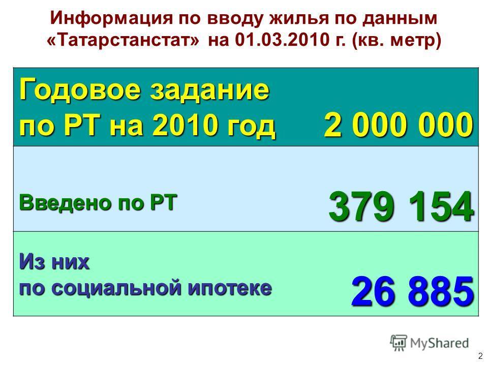 2 Информация по вводу жилья по данным «Татарстанстат» на 01.03.2010 г. (кв. метр) Годовое задание по РТ на 2010 год 2 000 000 Введено по РТ 379 154 Из них по социальной ипотеке 26 885