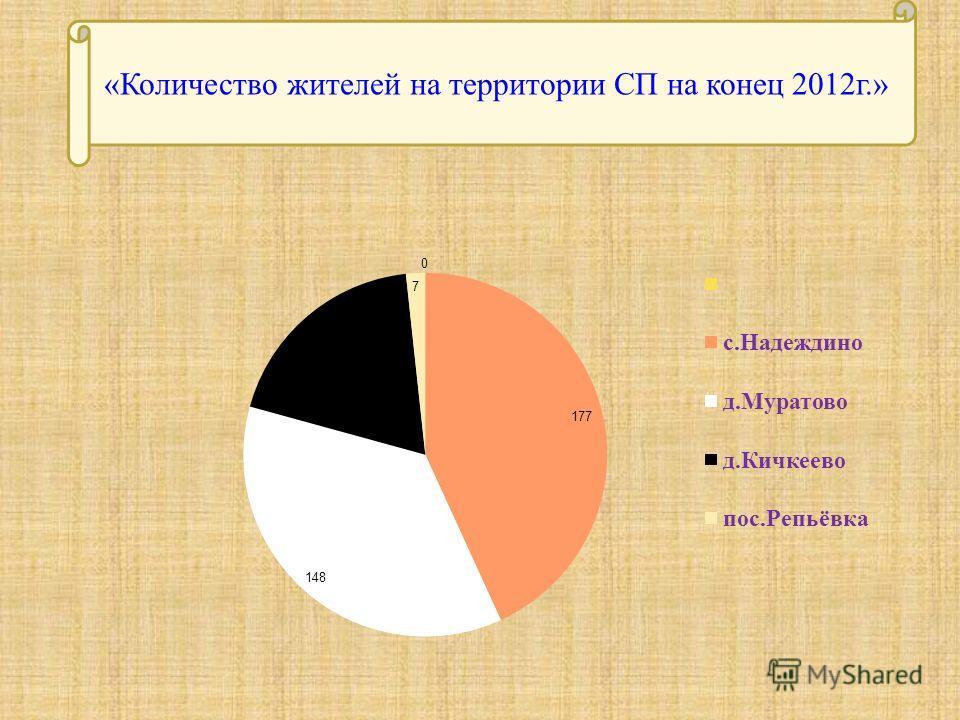«Количество жителей на территории СП на конец 2012г.»